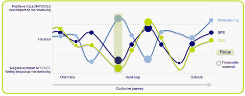 VODW - Customer Journey