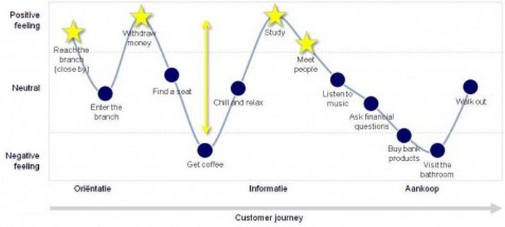 VODW - Rabobank Customer Journey