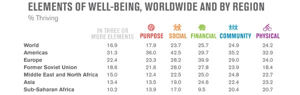 Well-being globally