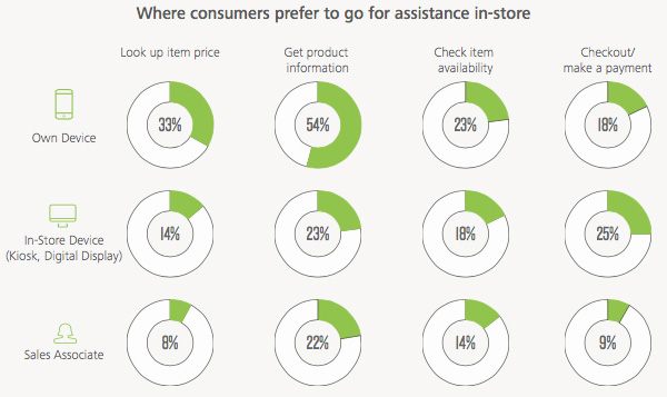 Where consumers prefer to go for assistance in-store