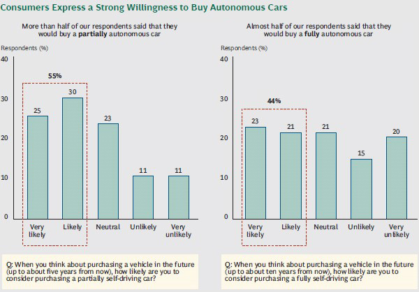 Willingness of consumers to buy autonomous cars