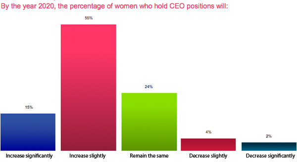 Women with CEO positions in 2020