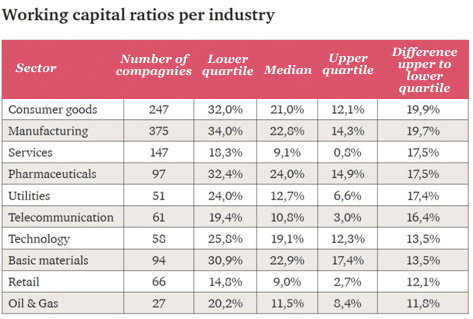 Working Capital Ratios per Industry