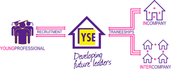YSE Traineeships