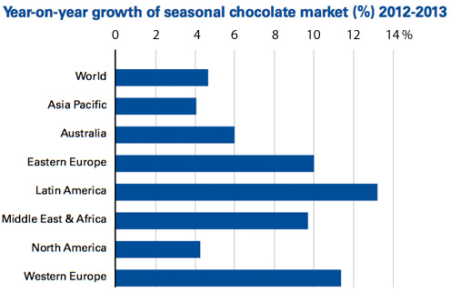 Year-on-Year growth of seasonal chocolate market