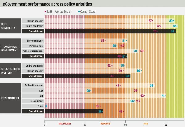 eGovernment Performance Across Policy Priorities