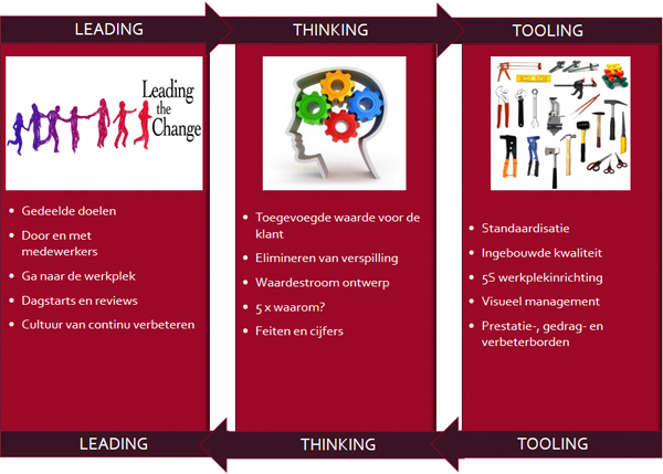 Leading, thinking en tooling